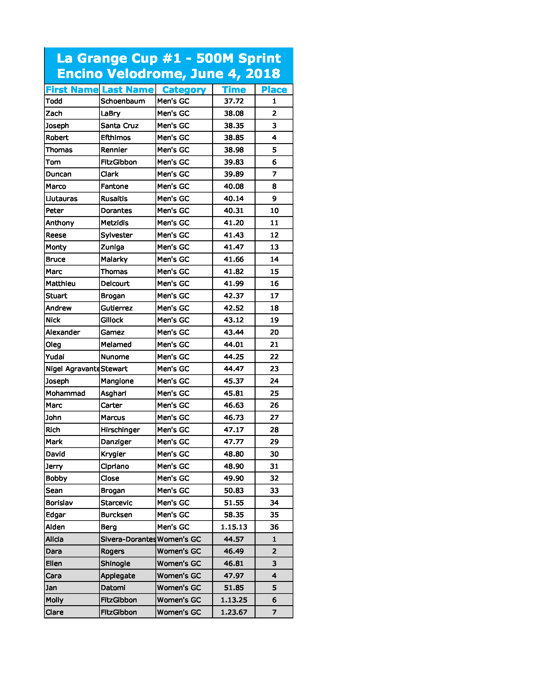LG Cup #1 Sprint Results (6-3-18)_Page_2.png