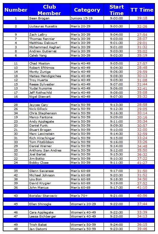 LG Cup #2 TT category results (7-30-18).jpg