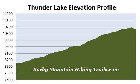 thunder-lake-elevation-profile.jpg