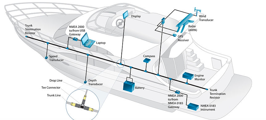 Typical NMEA system.