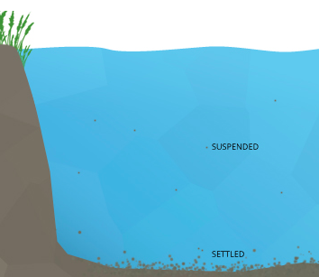 Some sediment will settle to the bottom of a body of water, while others remain suspended.