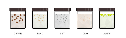 Both organic and inorganic particles of all sizes can contribute to the suspended solids concentration.