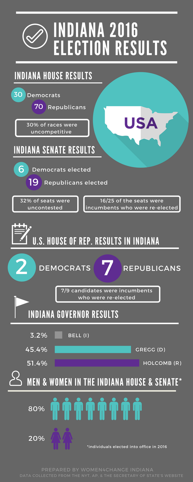 Indiana 2016 Election Results.png