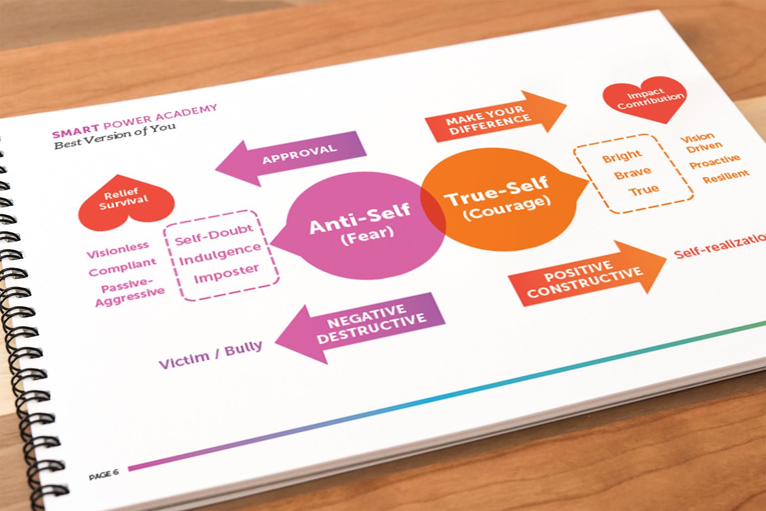 SPA Workbook Sample Page
