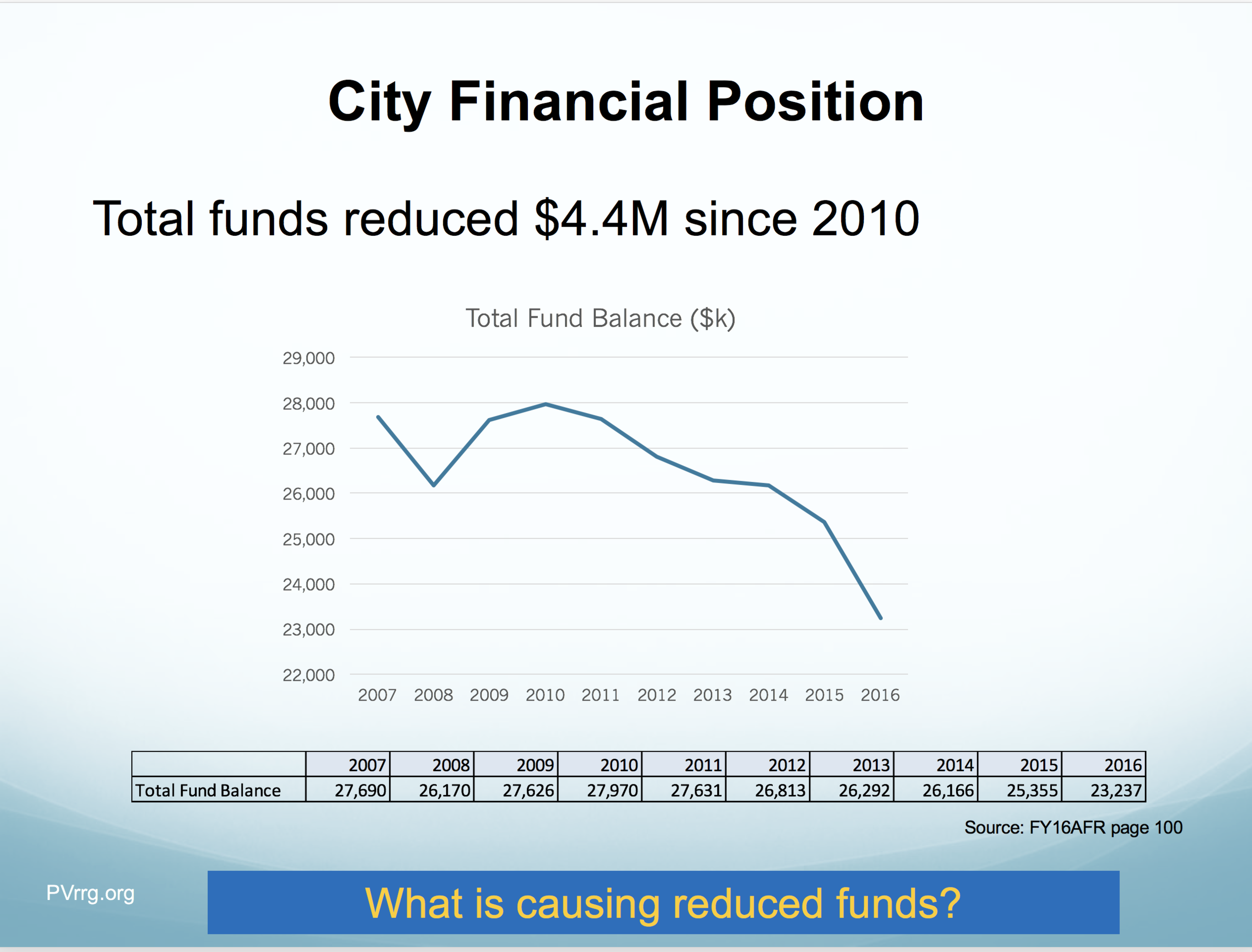08 Total Fund Balance.png