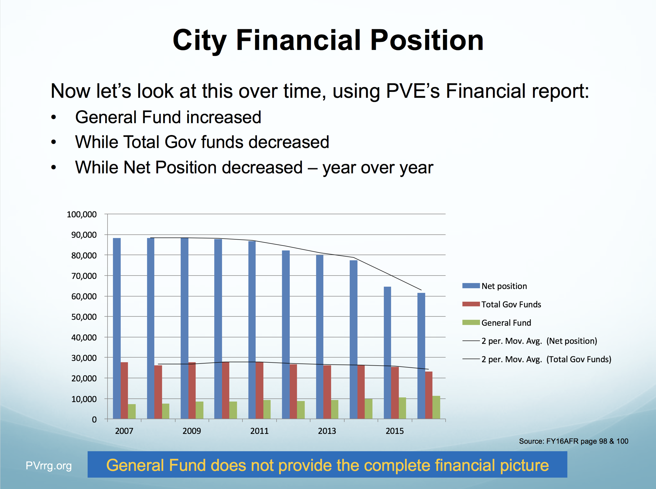 11 Net position ond funds over time.png
