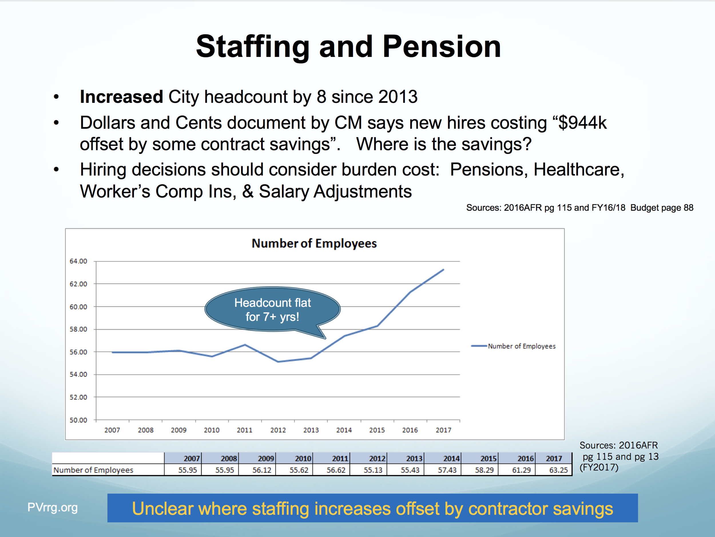 14 Staffing and Pension.png