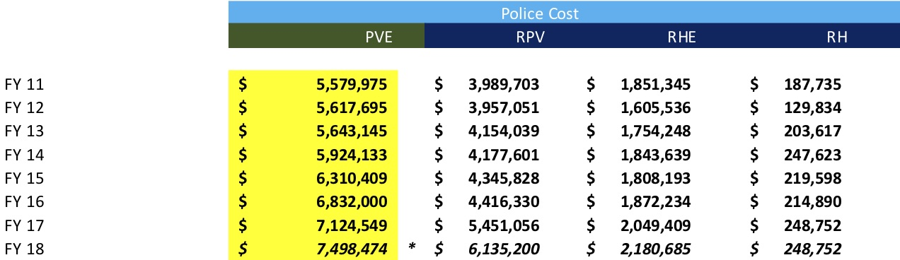 Source: Comprehensive Annual Financial Reports: For PVE,     click here     ;    For RPV,     click here     ;    For RH,     click here     ;    For RHE,     click here    .   * In addition to the annual cost of $7.5 Million (which includes payments on current contribution to pensions), PVE PD also had a $2.8 million increase in unfunded pension. So the total FY 18 cost is over $10 million for PVE PD. The other cities on the Peninsula (RPV, RHE and RH) have no unfunded police pension costs, since they contract police services for a fee from the LASD and pension cost is included in the annual fee.