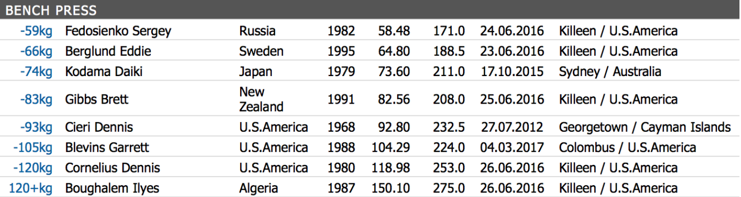 IPF male bench world records for comparison (March, 2017)