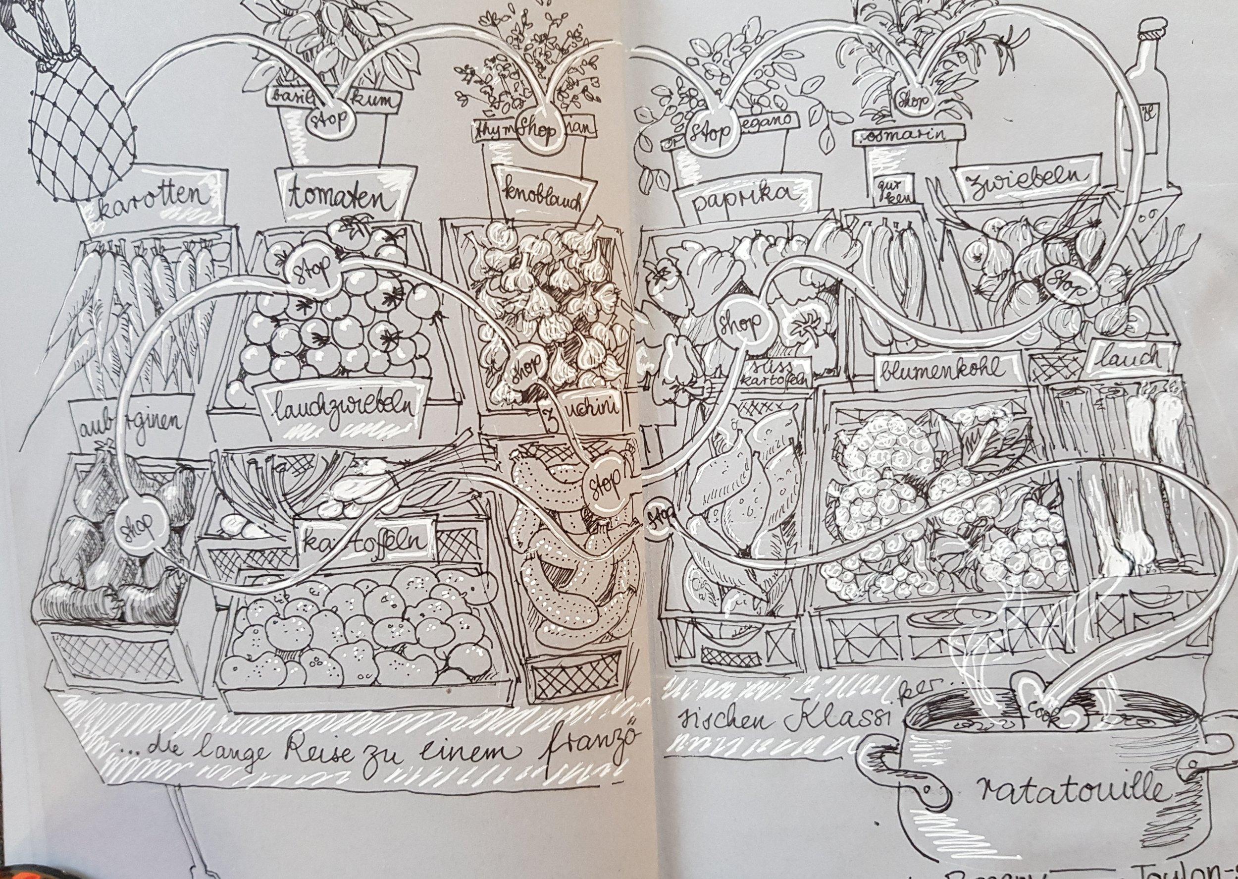 Den Weg zu einem typisch französischen Ratatouille durch die überreich bestückte Gemüsetheke im Carrefour zu finden, braucht auch ein bisschen Anleitung…