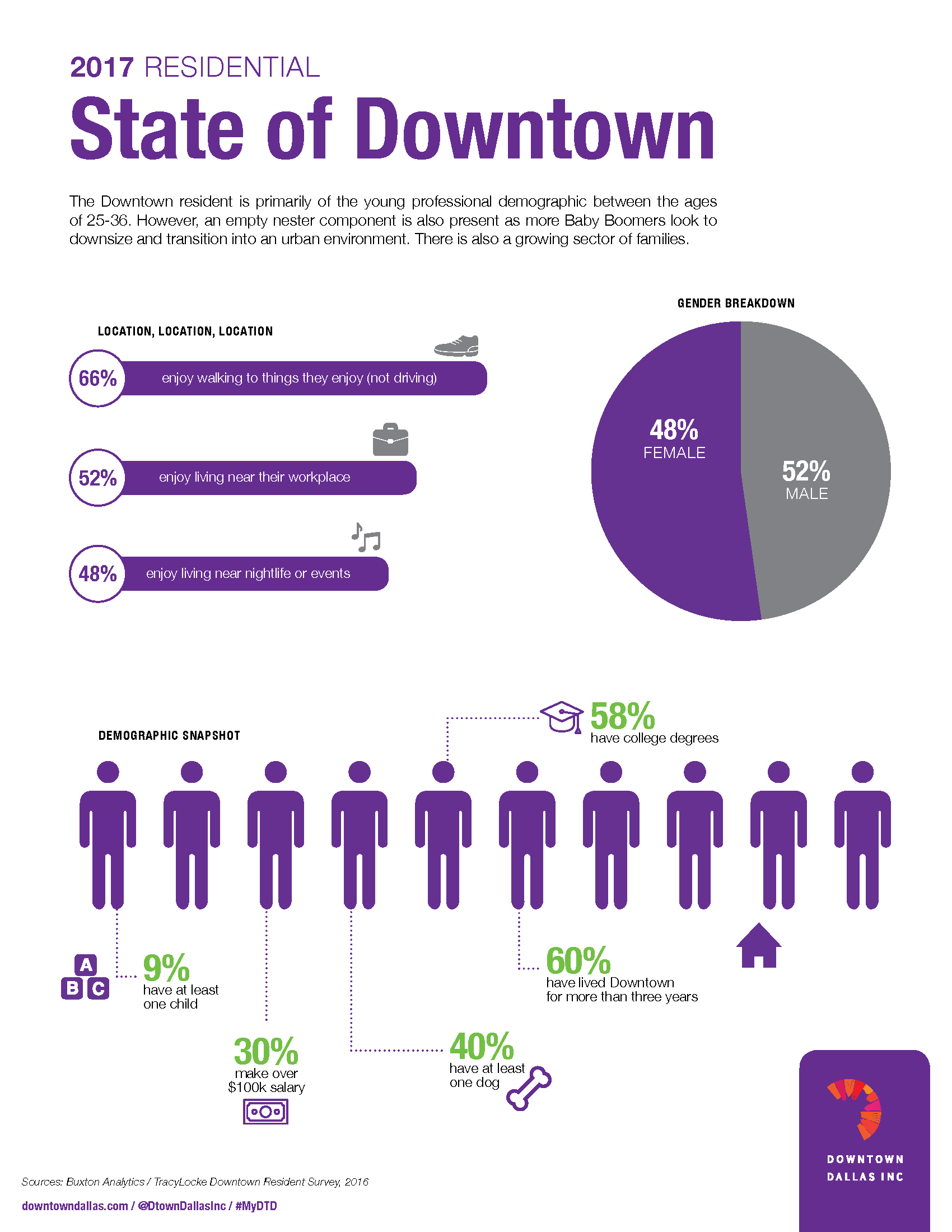 Infographic One-Pager