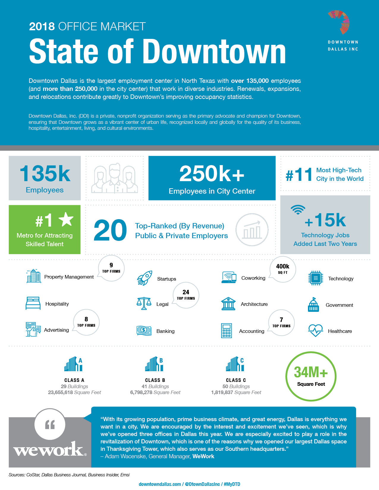 2018 DDI State of Downtown - Office Overview - v6.png