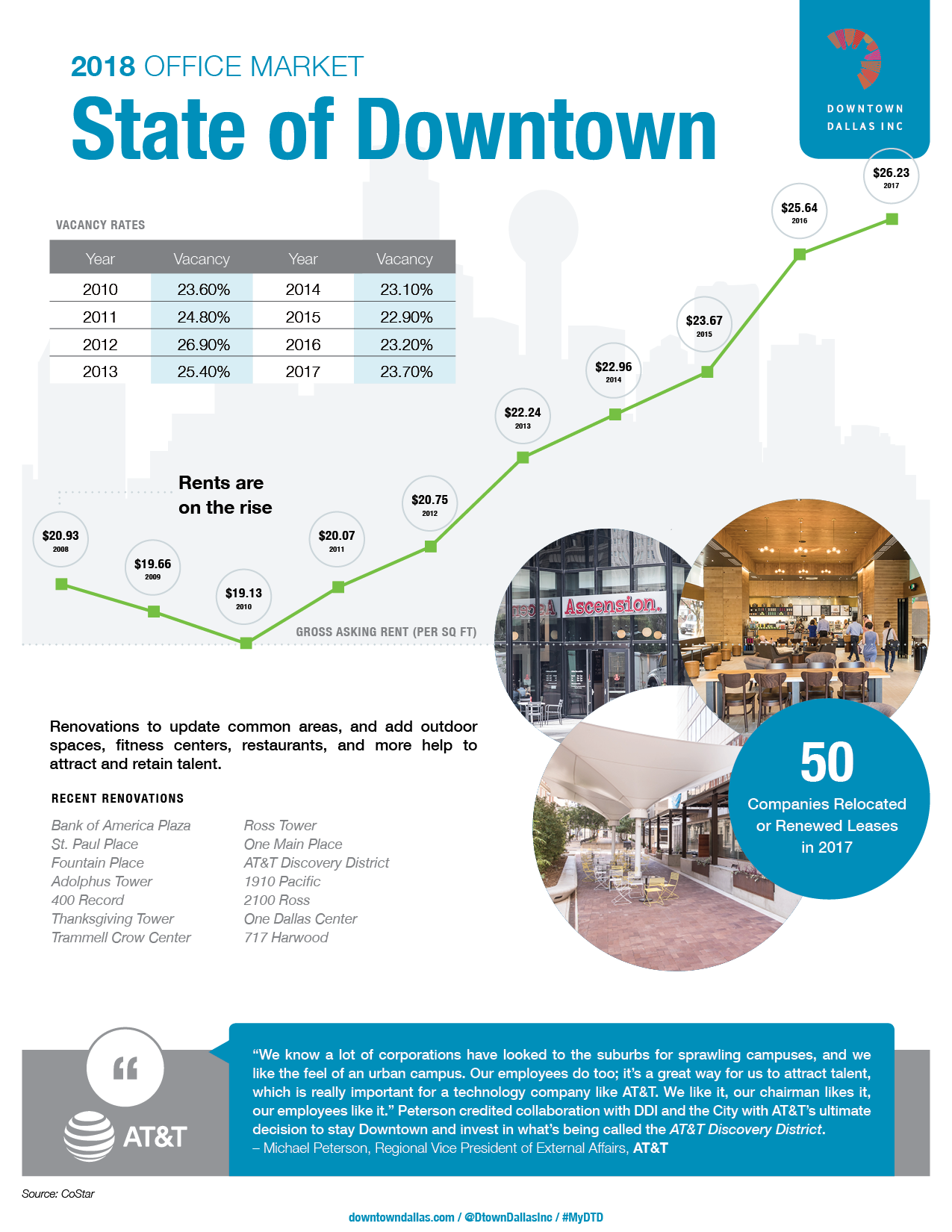 2018 DDI State of Downtown - Office Overview - v62.png
