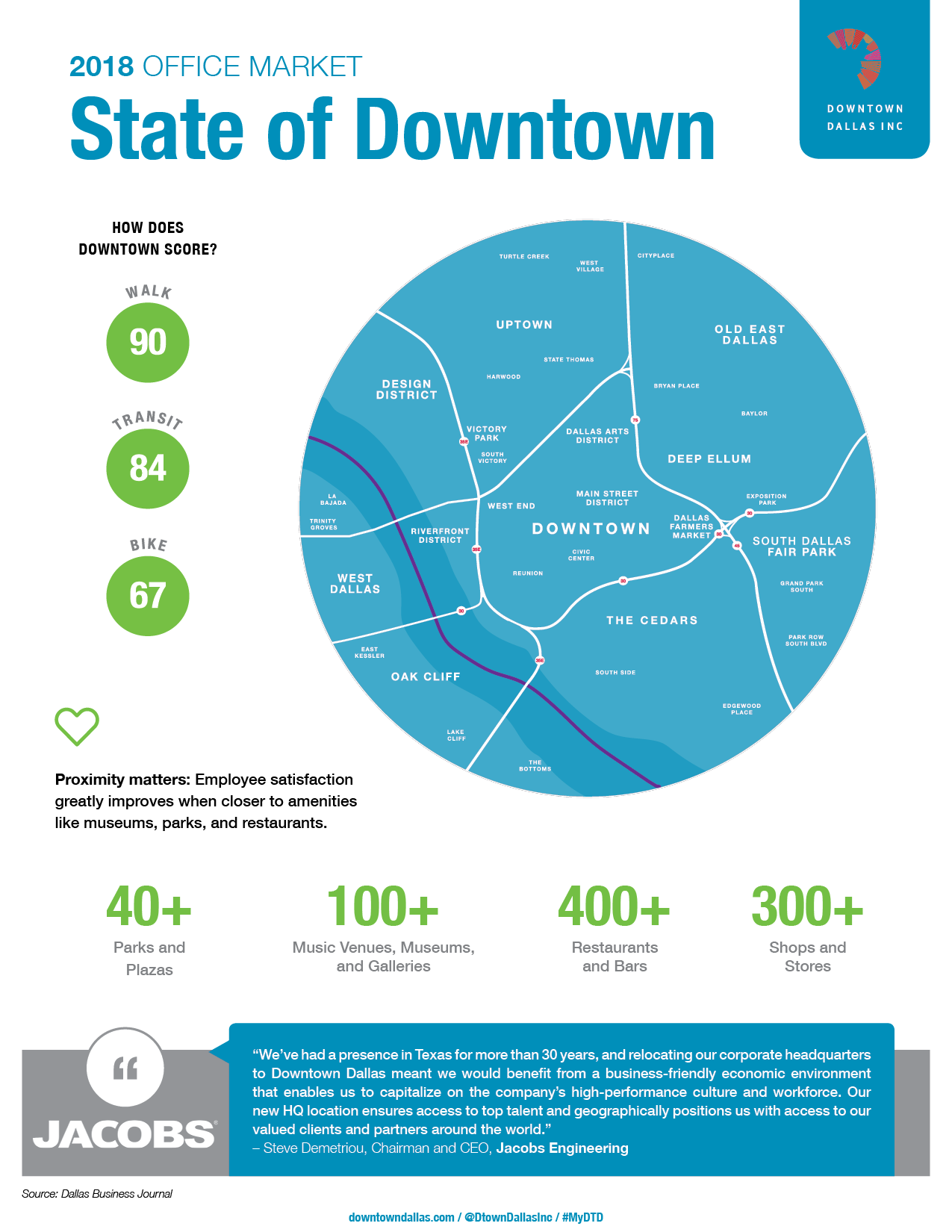 2018 DDI State of Downtown - Office Overview - v63.png
