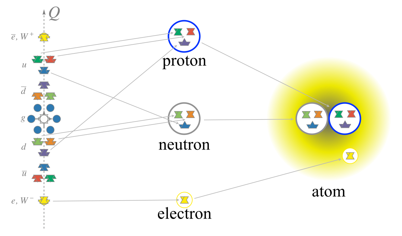 Sub-atomic_particles.png