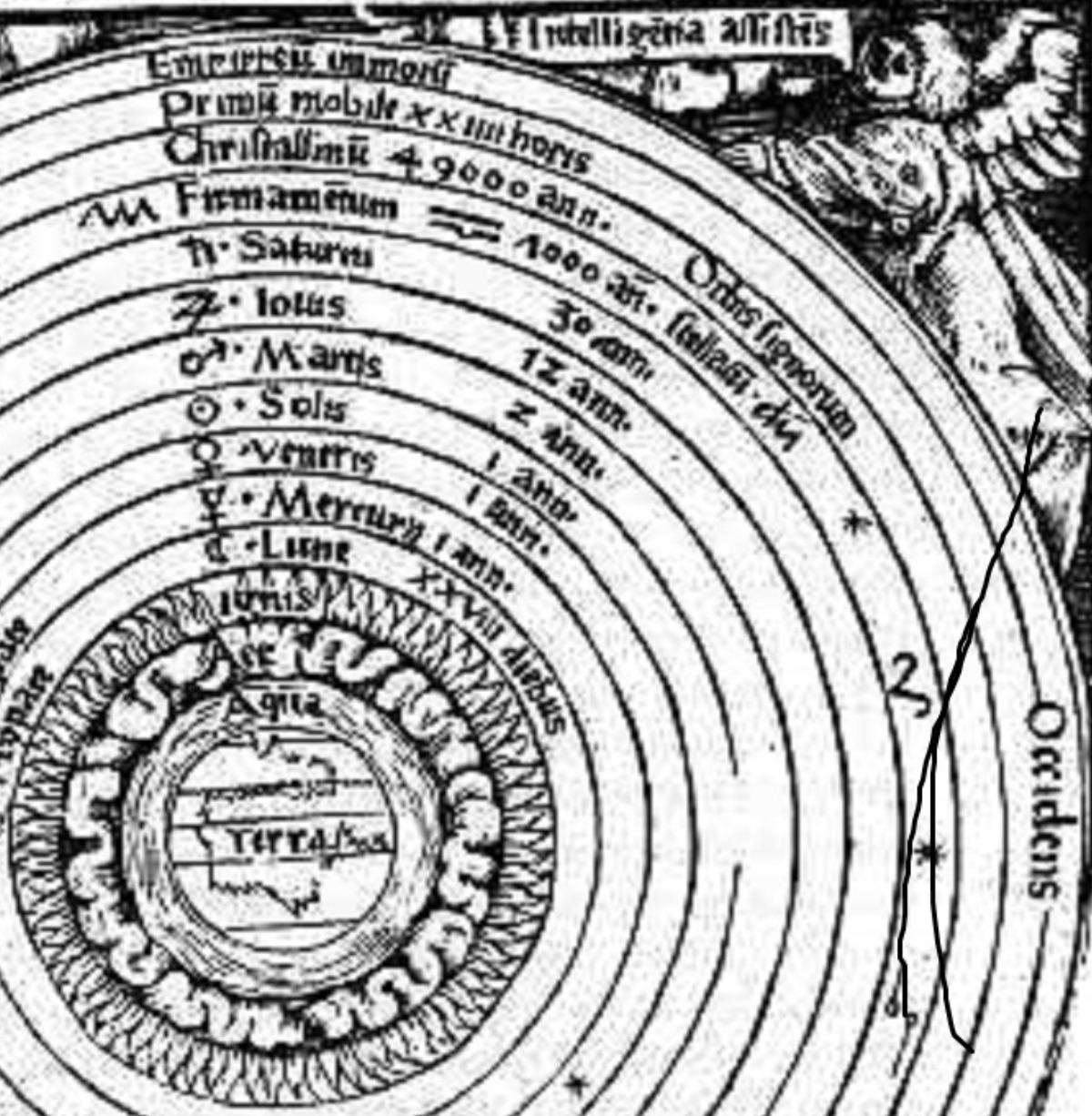 Aristotelian worldview