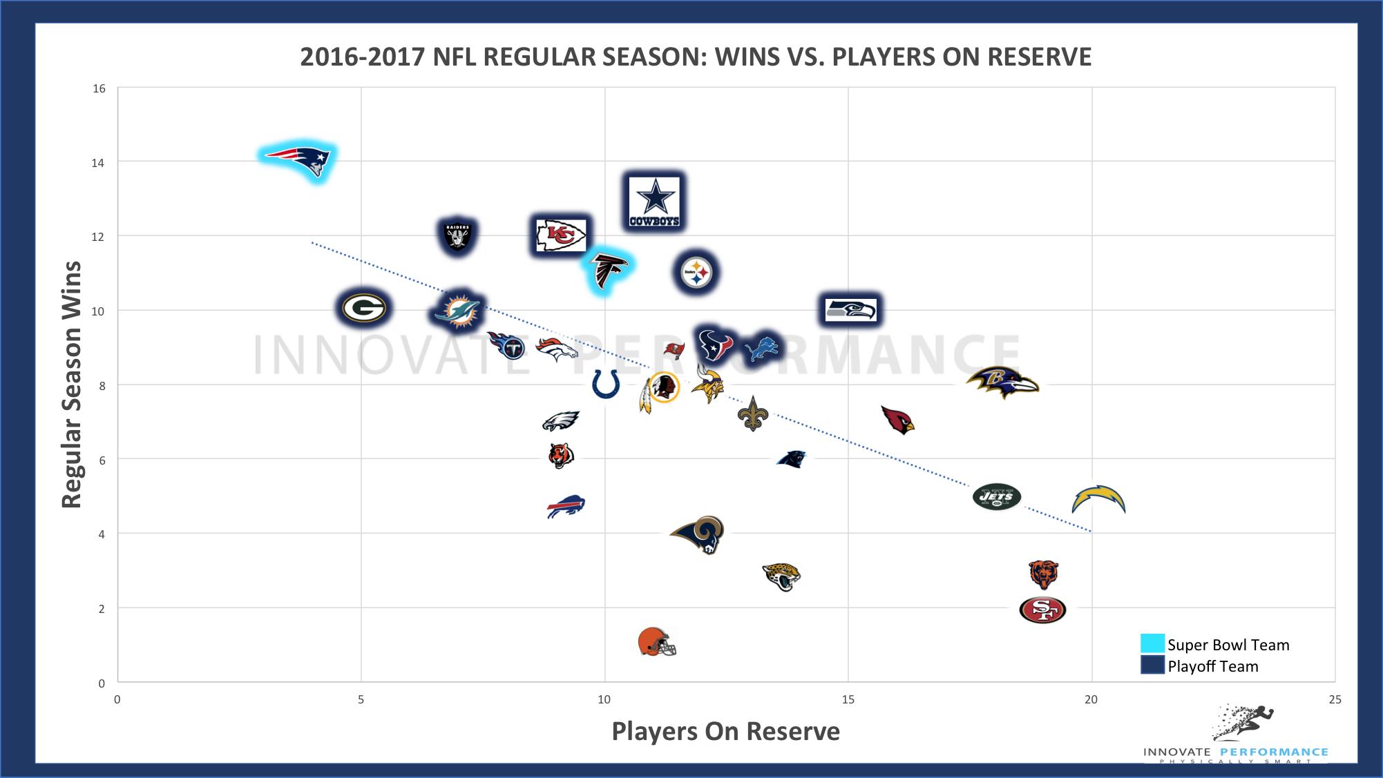 NFL Injuries versus Regular Season Wins