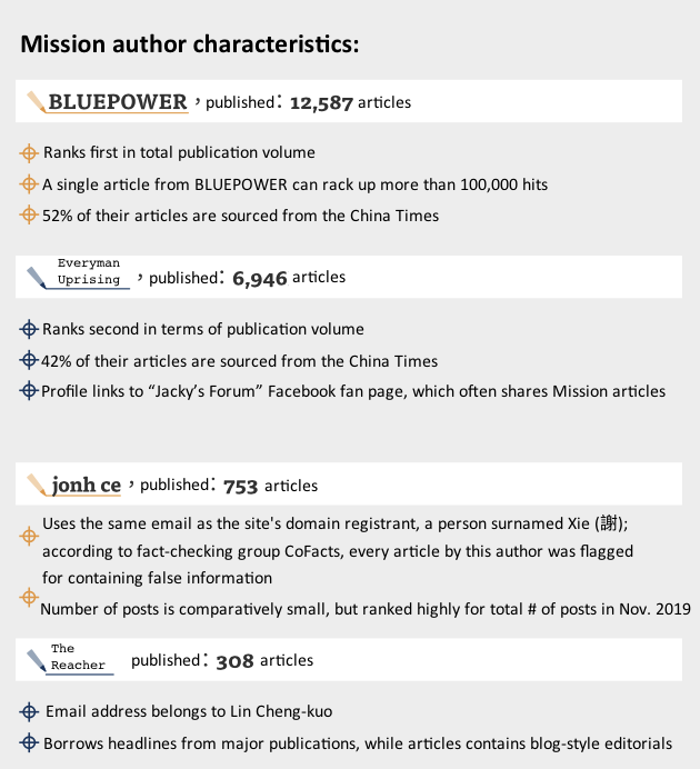 "Note: Article volume and author was retrieved from the ""News"" section on the Mission website. Information was collected between January 9 to November 27, 2019.  (Data collection: Hsu Jia-yu. Design: Huang Yu-chen.)"