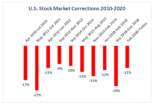 SPXCorrections 2010-2020.png