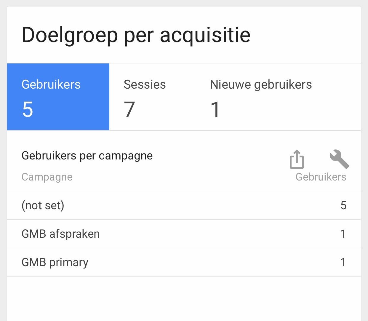 Screenshot tracking url's in Google Analytics
