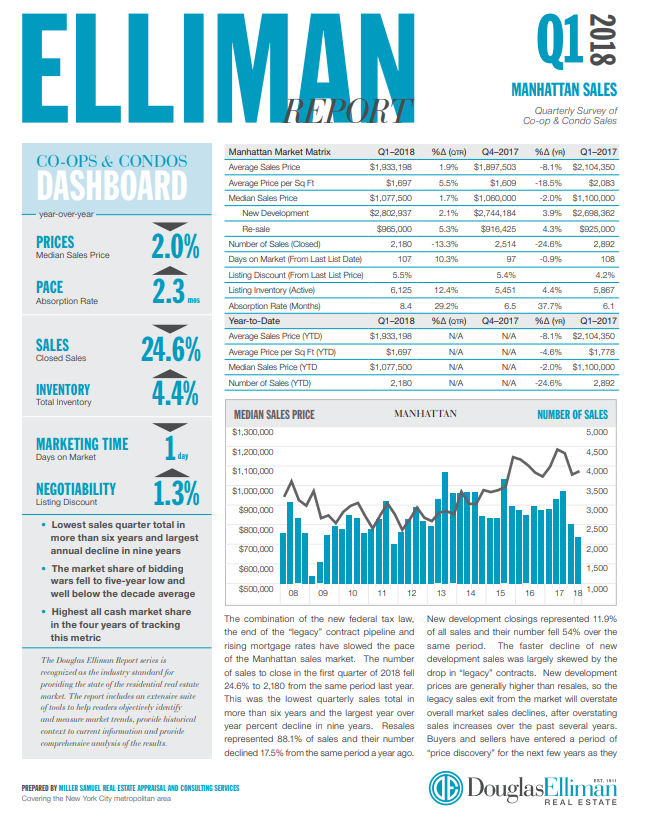 1st Quarter of 2018   Manhattan Sales