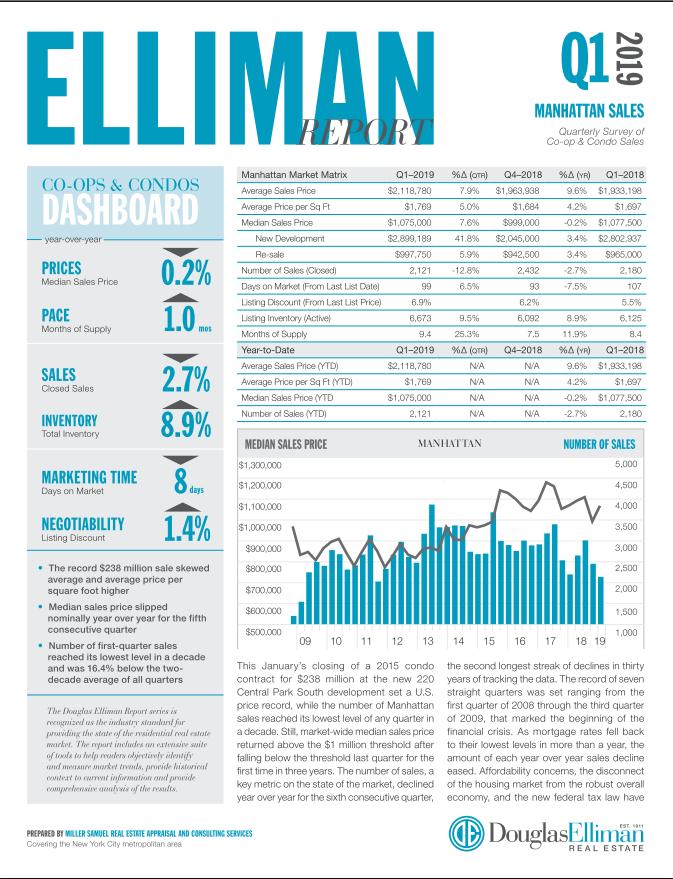 1st Quarter of 2019   Manhattan Sales