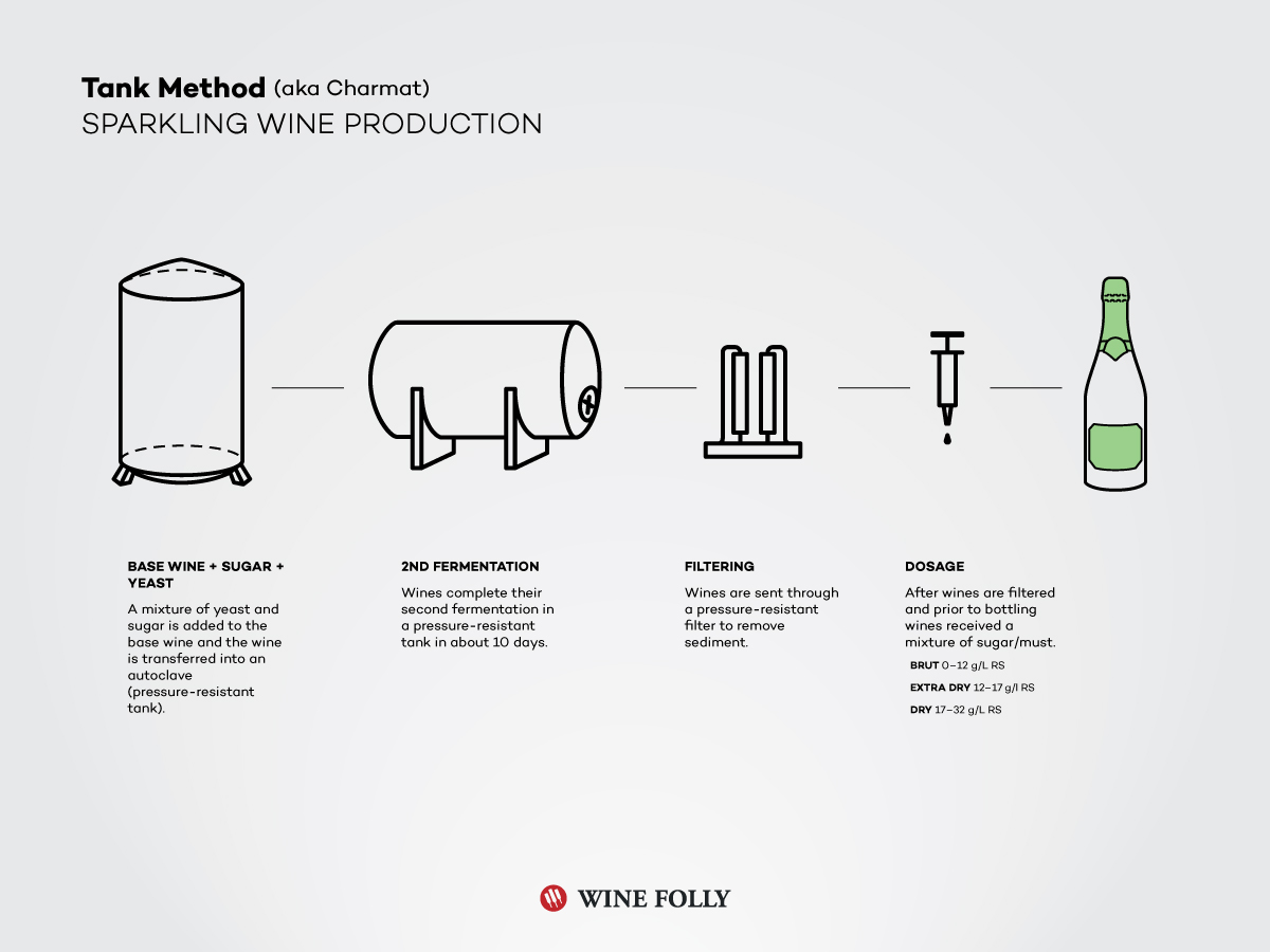 Leave it to Wine Folly to illustrate how processes take place in the wine industry. This is a fantastically simple way to understand how wines like Prosecco are made. Image credit:  Wine Folly