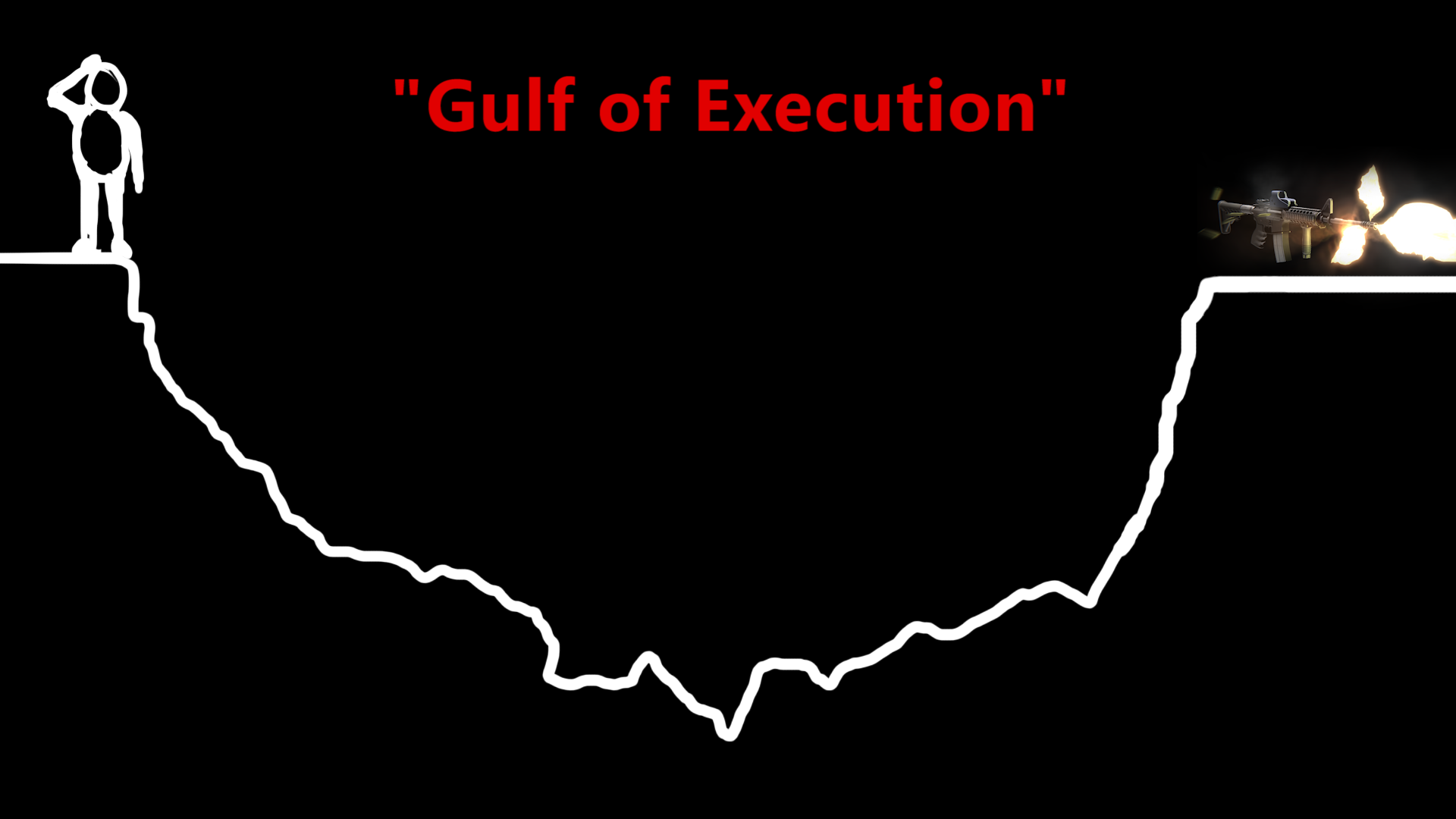 "The ""gulf of execution"". What all users must cross to reach their goal."