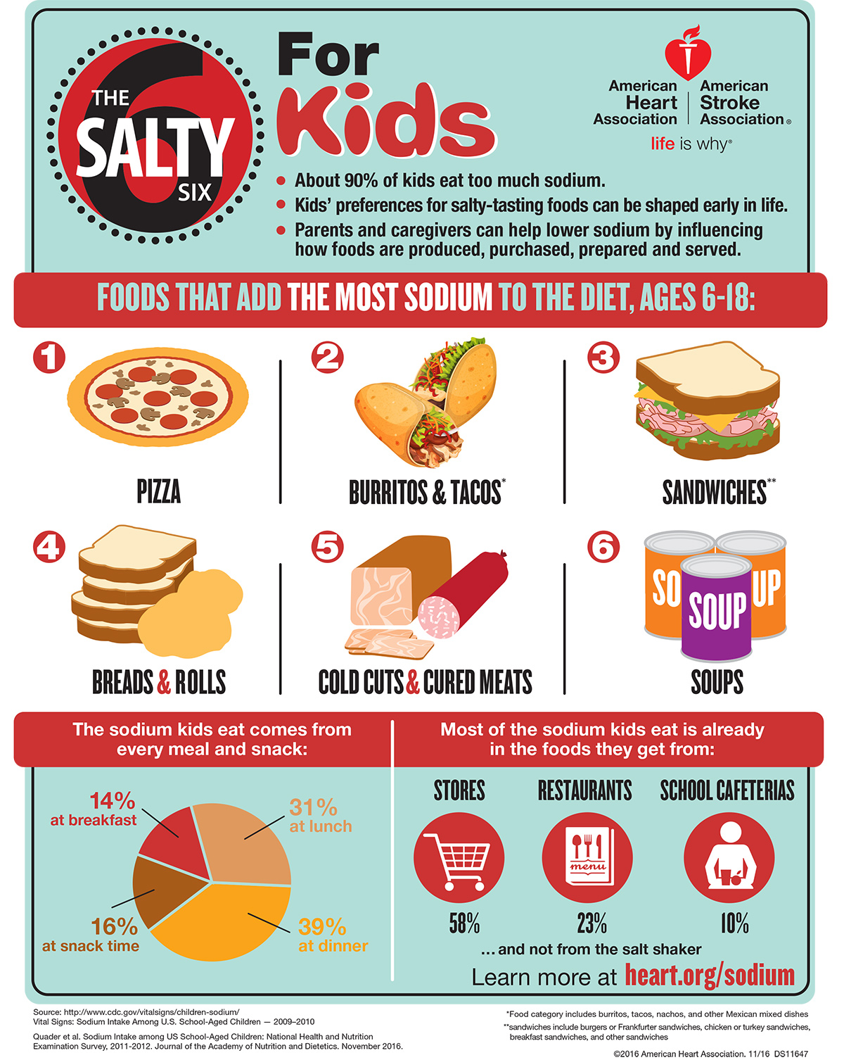 Healthy Eating for Kids - Foods to Avoid