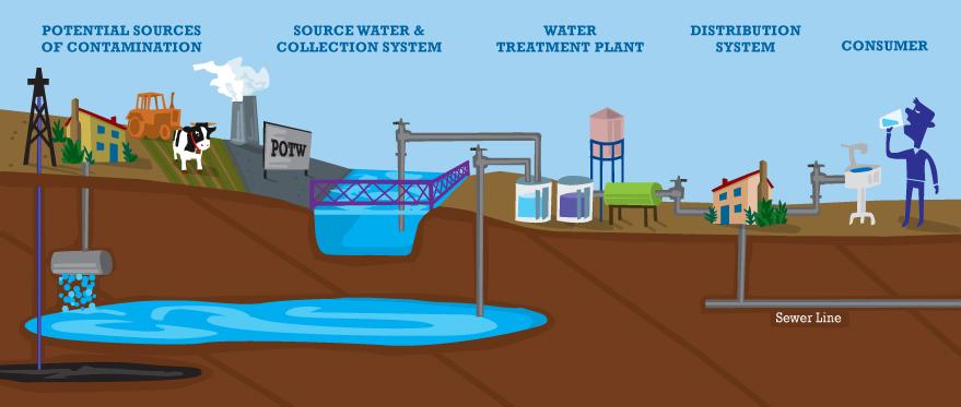 WaterSourcesProcess (1).jpg