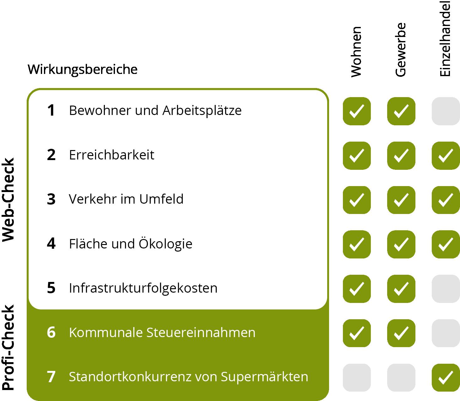 Übersicht Projekt-Check ohne Überschrift.png
