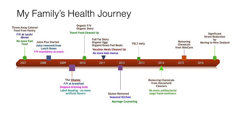 The Health Timline