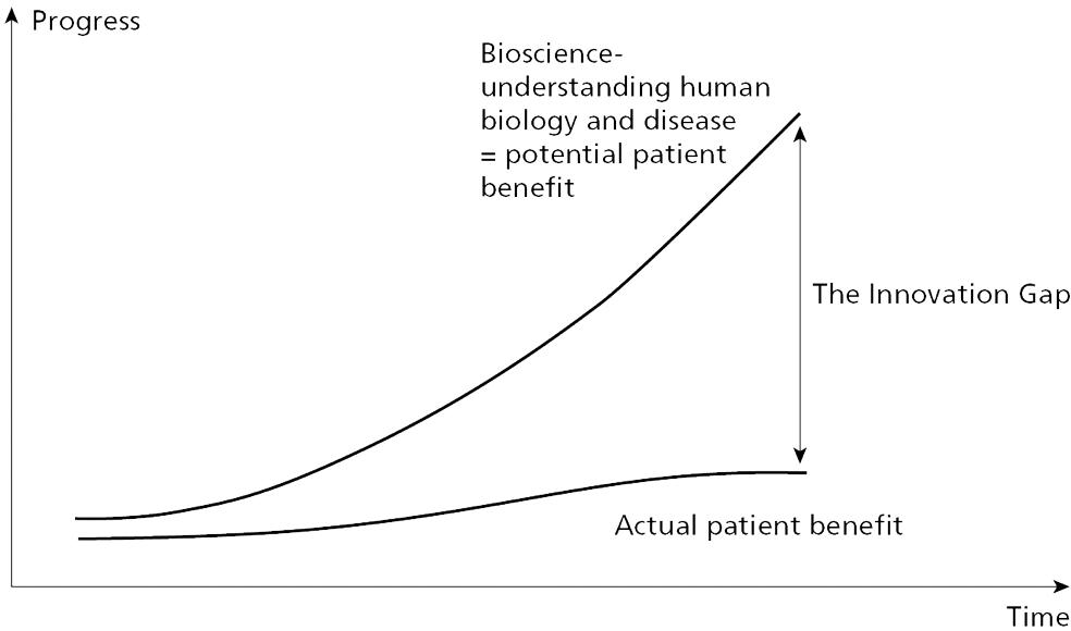 Fig. 1.3 The innovation gap.