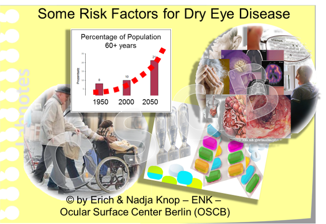 ADVANCED AGE  together with the health problems that tend to be associated with it, such as  chronic diseases  and  several respective medications , some of which may negatively influence the function and health of the ocular surface, are is one of the main RISK FACTORS for Dry Eye Disease.   ... please note - when we tend to become wise unluckily also the risk for Dry Eye Disease increases - whether the opposite is also true is unknown !