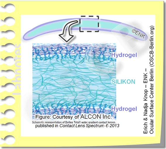 Prinzipieller Aufbau einer Silikon Hydrogel Kontaktlinse