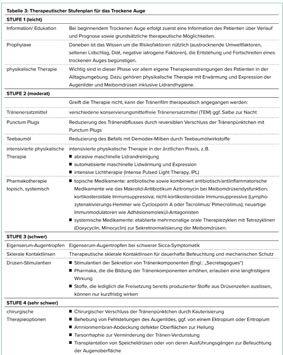 Therapeutischer Stufenplan, SEITE aus ZPA 3-2019_10 LINK BILDCHEN_.jpg