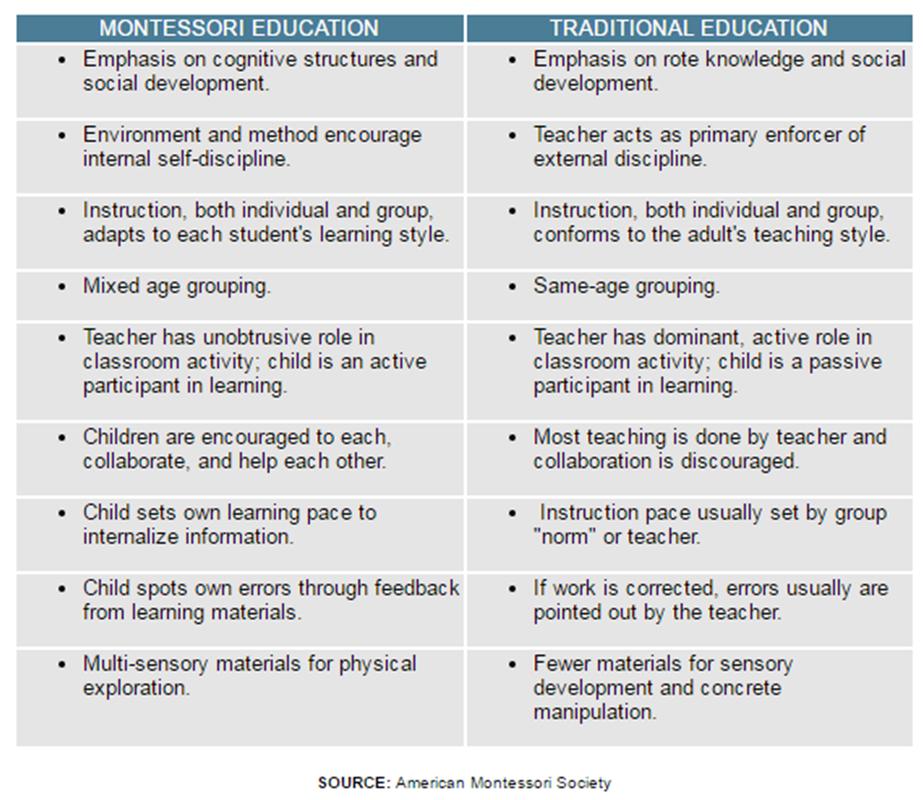 Montessori vs Traditional.png
