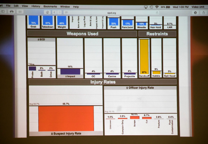 An example of the new SJPD online dashboard that will give the community access to force data and other information so that they can generate their own reports and studies, was displayed during press conference at police headquarters in San Jose, California, on Wednesday, January 10, 2018. (LiPo Ching/Bay Area News Group)