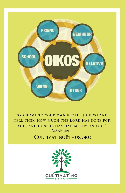 Oikos Card Side 1 - Oikos Graphic