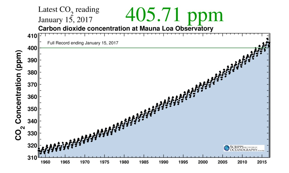 Keeling Curve. Source: Scripps Institution of Oceanography