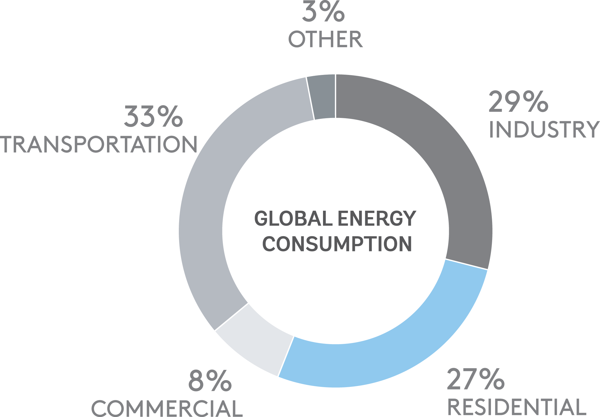Research - Residential energy use represents the third largest sector of global consumption. Over consumption is having a devastating effect on our planet. Reducing energy consumption reduces the amount of carbon dioxide that is released into the atmosphere.