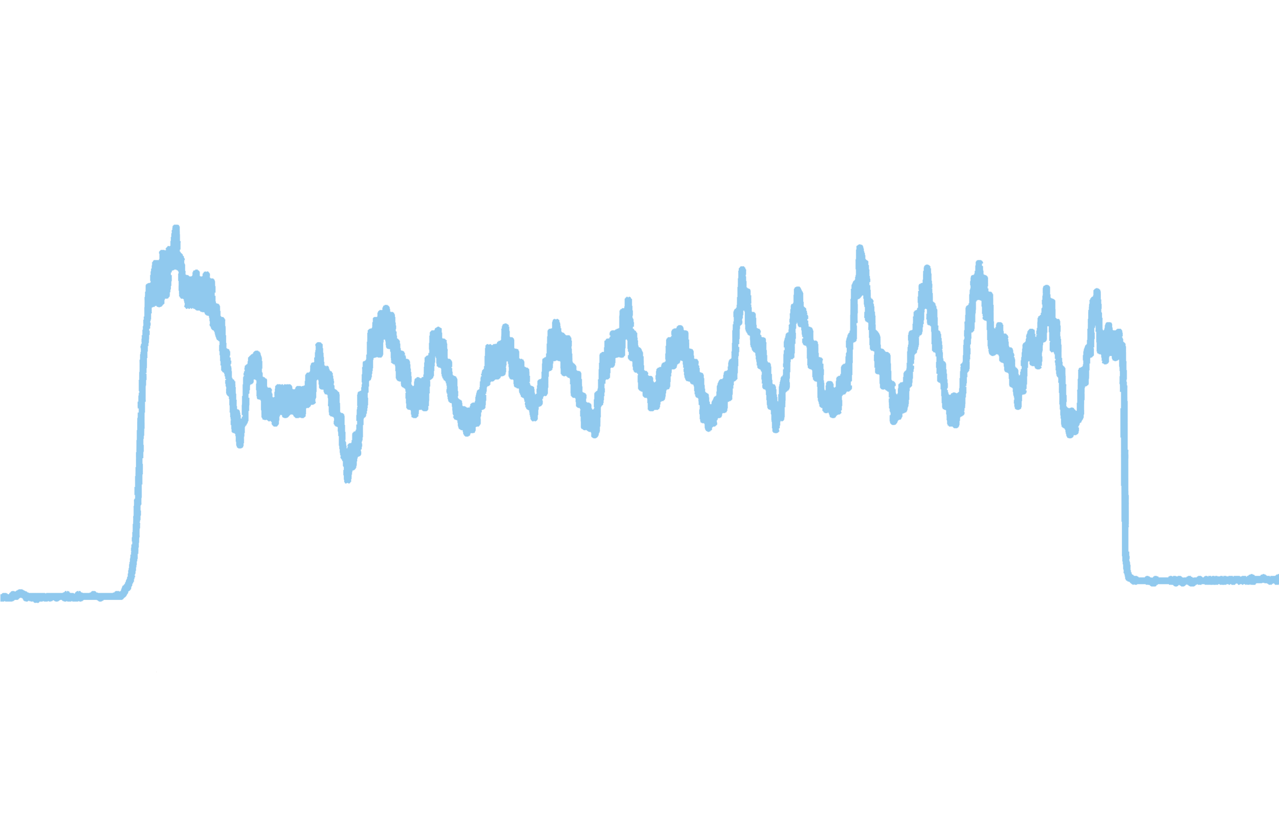 AI Monitoring - Knowing which utilities are being used, when and where they're being used, drastically improves the impact individuals have on the environment. Using artificial intelligence, this data can be disaggregated into specific appliances or faucets where it starts to have a profound effect. The image shows the electricity usage of a washing machine over the course of a load.