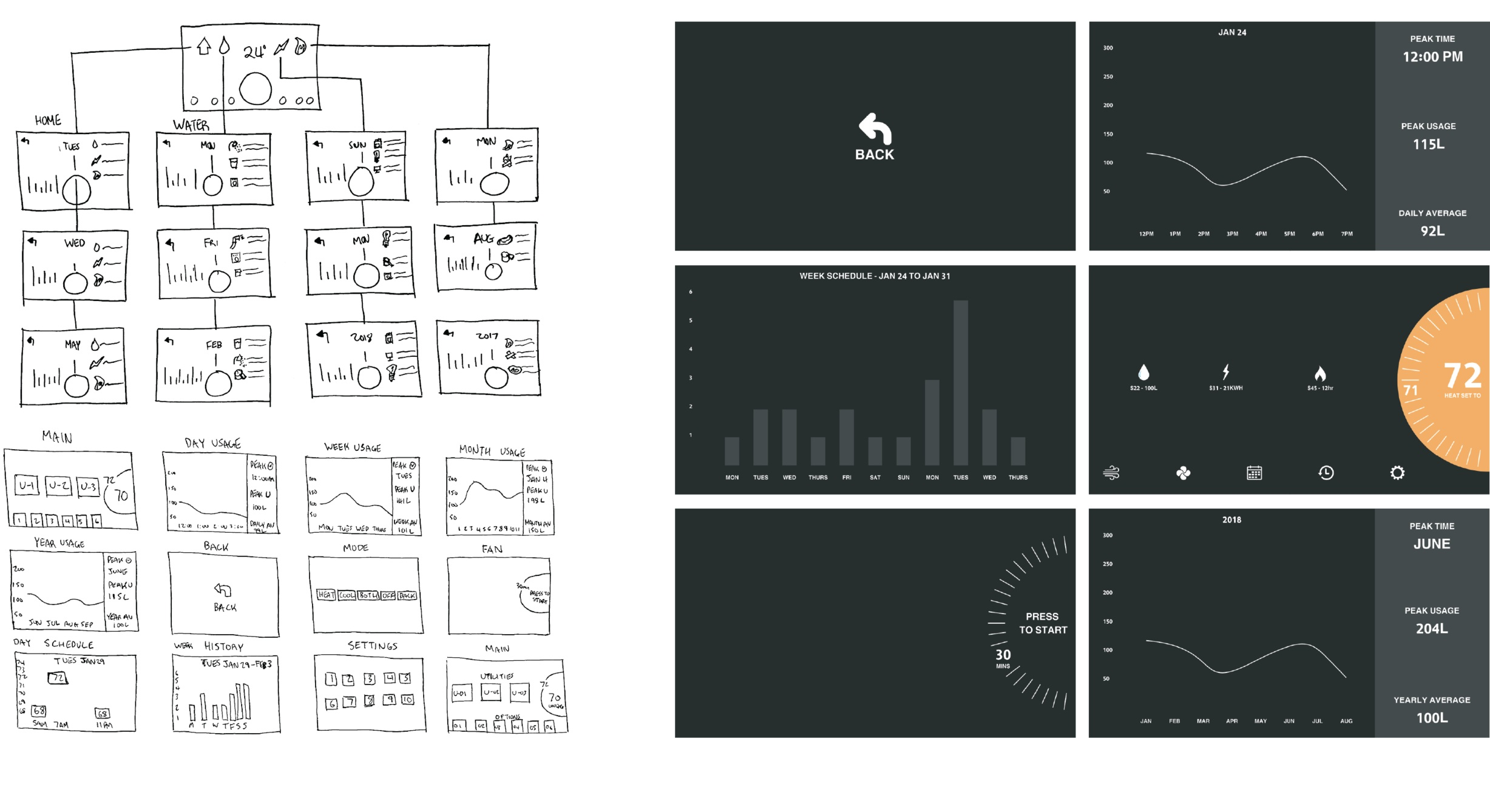 UI Development - Using sketching and Illustrator, wireframes were developed. With InVision, these wireframes were used to create a working prototype that was later implemented during user testing.