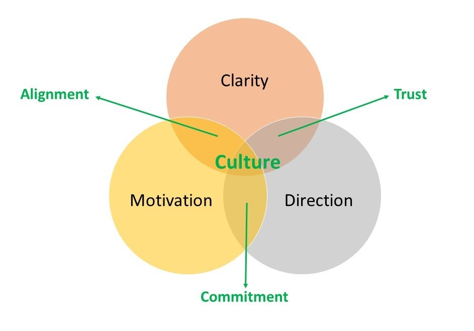 strategy V 2 alignment commitment trust cropped.jpg