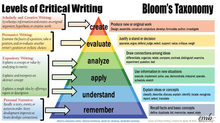 blooms-taxonomy-and-levels-of-critical-writing.jpg