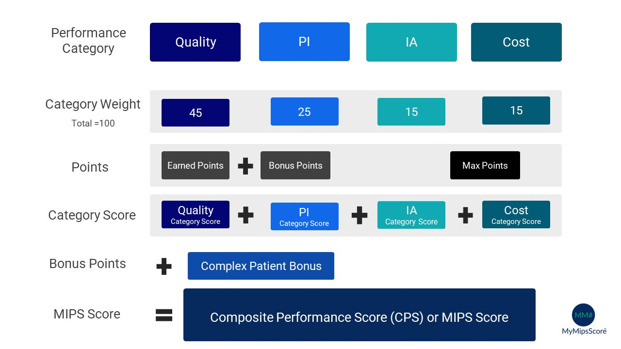 Final MIPS Score = IA Weighted Score + PI Weighted score + Quality Weighted Score + Cost Weighted Score + Complex Patient Bonus