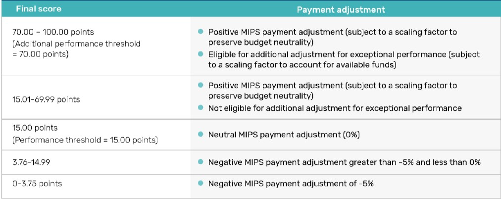 2018 MIPS Score and Corresponding Payment Adjustment