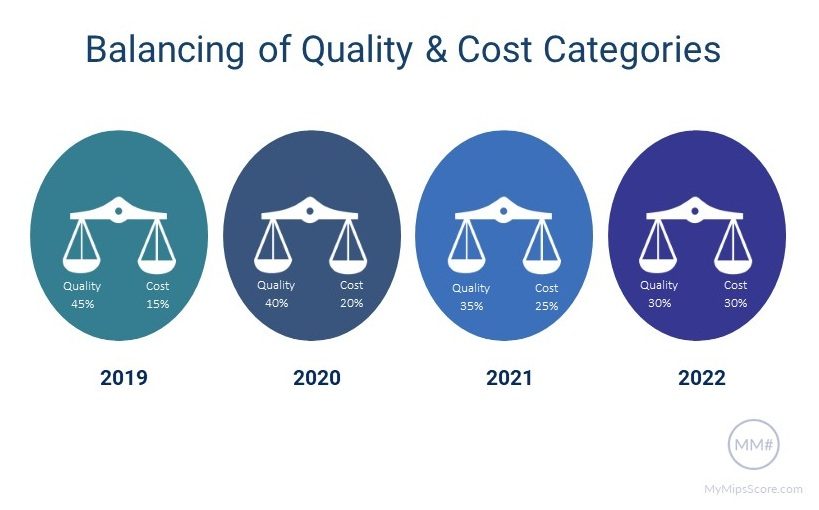 Balancing of Weight for Quality and Cost Performance Categories for MIPS