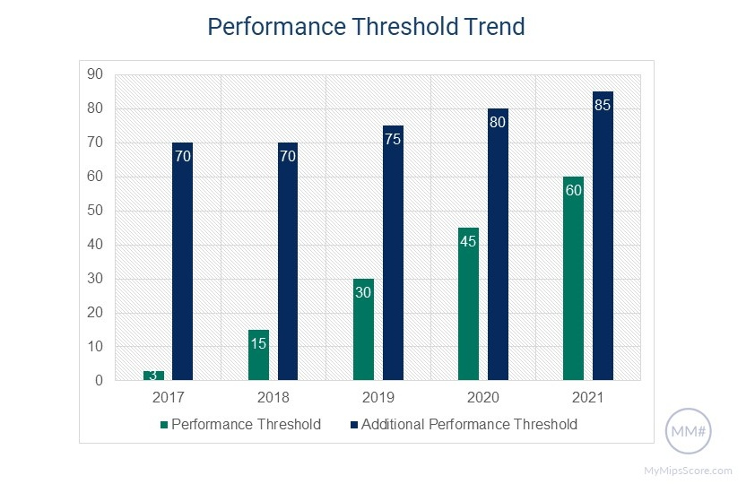 MIPS Performance Threshold Trend 2017-2021
