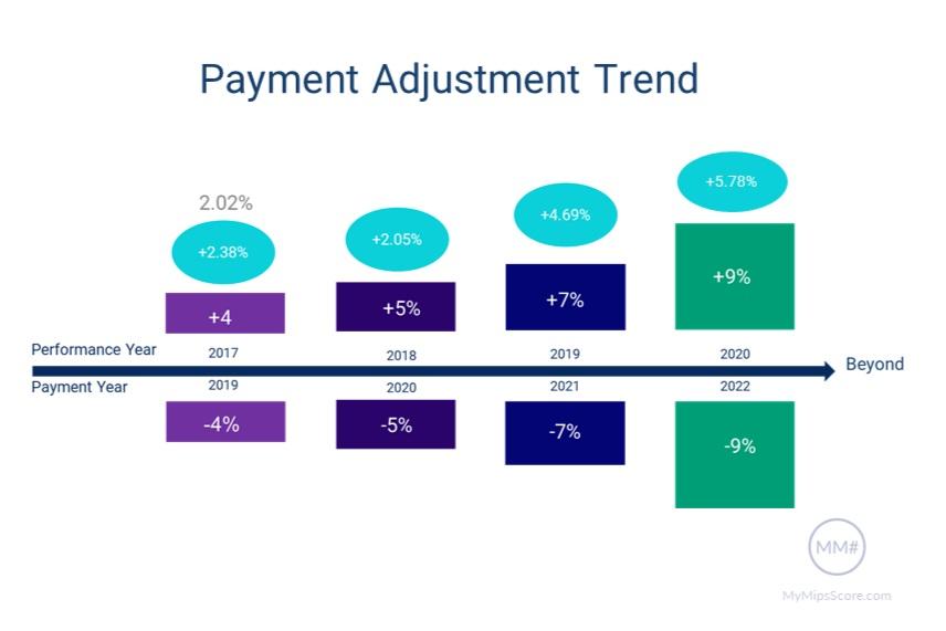 MIPS-Payment-Adjustment-Trend.jpg